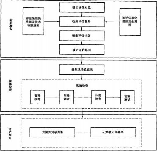 天骄安宇消防安全评估工作流程